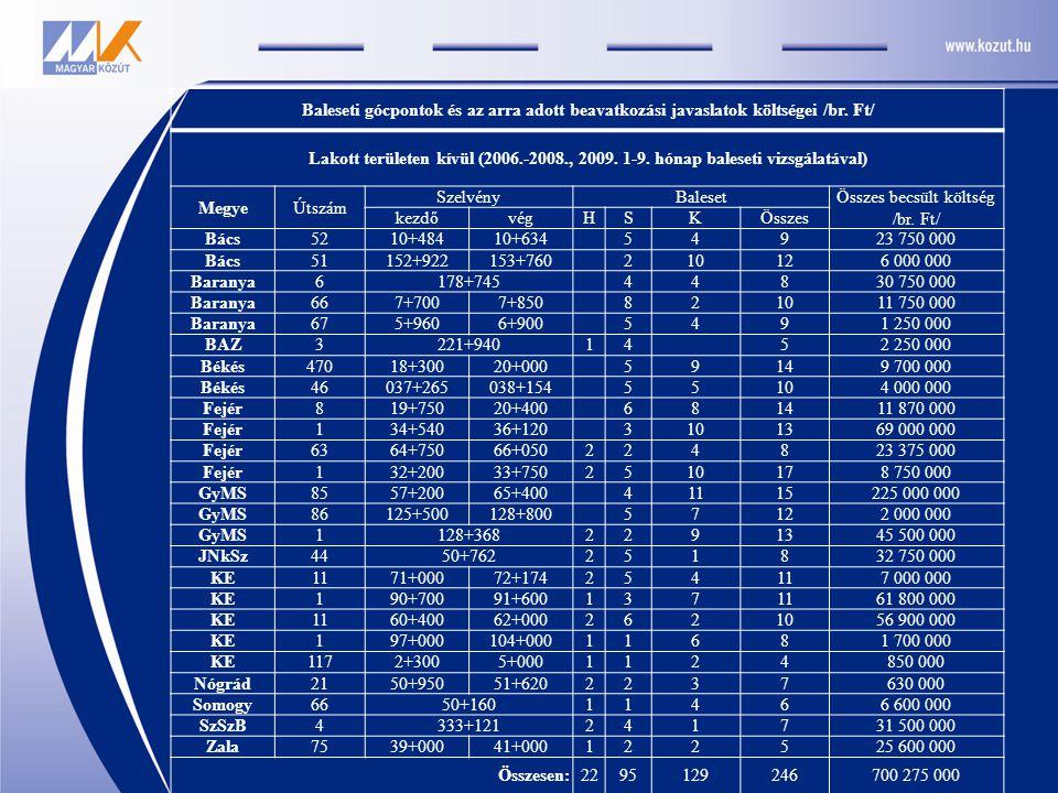 Baleseti gócpontok és az arra adott beavatkozási javaslatok költségei /br. Ft/ Lakott területen kívül (2006.-2008., 2009. 1-9. hónap baleseti vizsgála