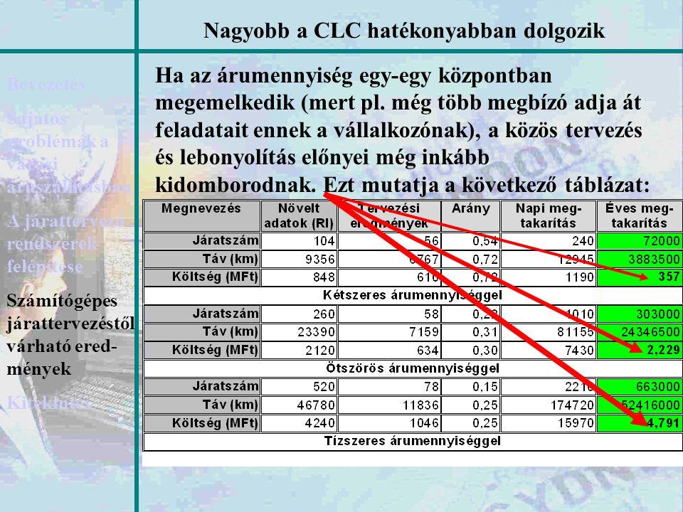 Nagyobb a CLC hatékonyabban dolgozik Bevezetés Sajátos problémák a városi áruszállításban A járattervező rendszerek felépítése Számítógépes járatterve
