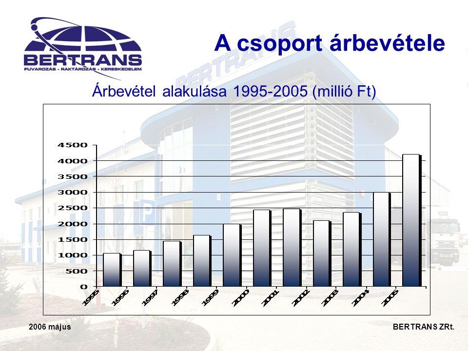 2006 május BERTRANS ZRt. Árbevétel alakulása 1995-2005 (millió Ft) A csoport árbevétele