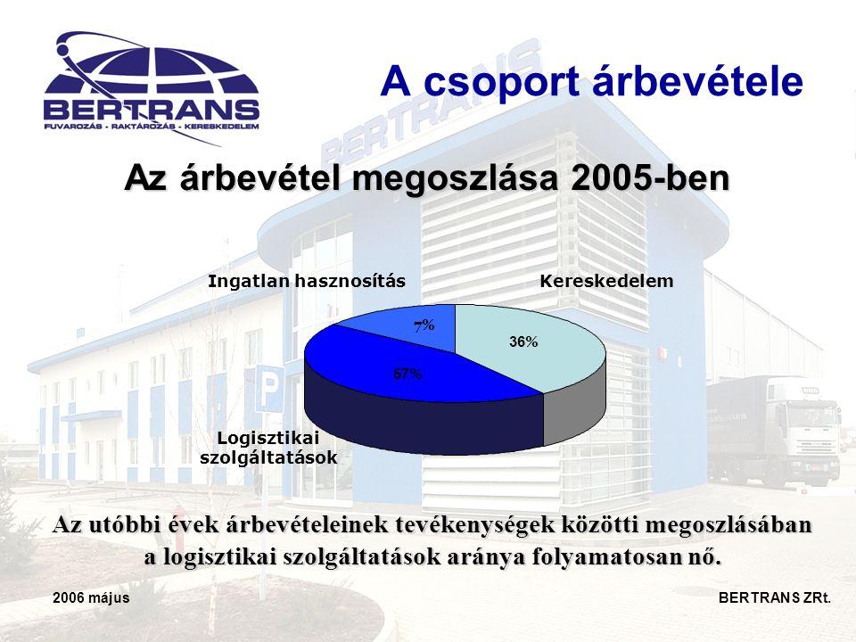 2006 május BERTRANS ZRt. A csoport árbevétele Az árbevétel megoszlása 2005-ben Logisztikai szolgáltatások Ingatlan hasznosításKereskedelem 36 % 7% 57