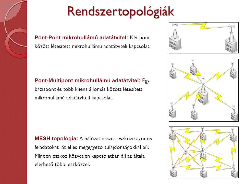 A mikrohull á m ú berendez é sek előnyei Titkosítás: A jelenleg alkalmazott tiktkosítási eljárásoknak és szabványoknak köszönhetően a vezeték nélküli hálózatok megfelelnek a videós rendszerek által támasztott szigorú adatbiztonsági követelményeknek.
