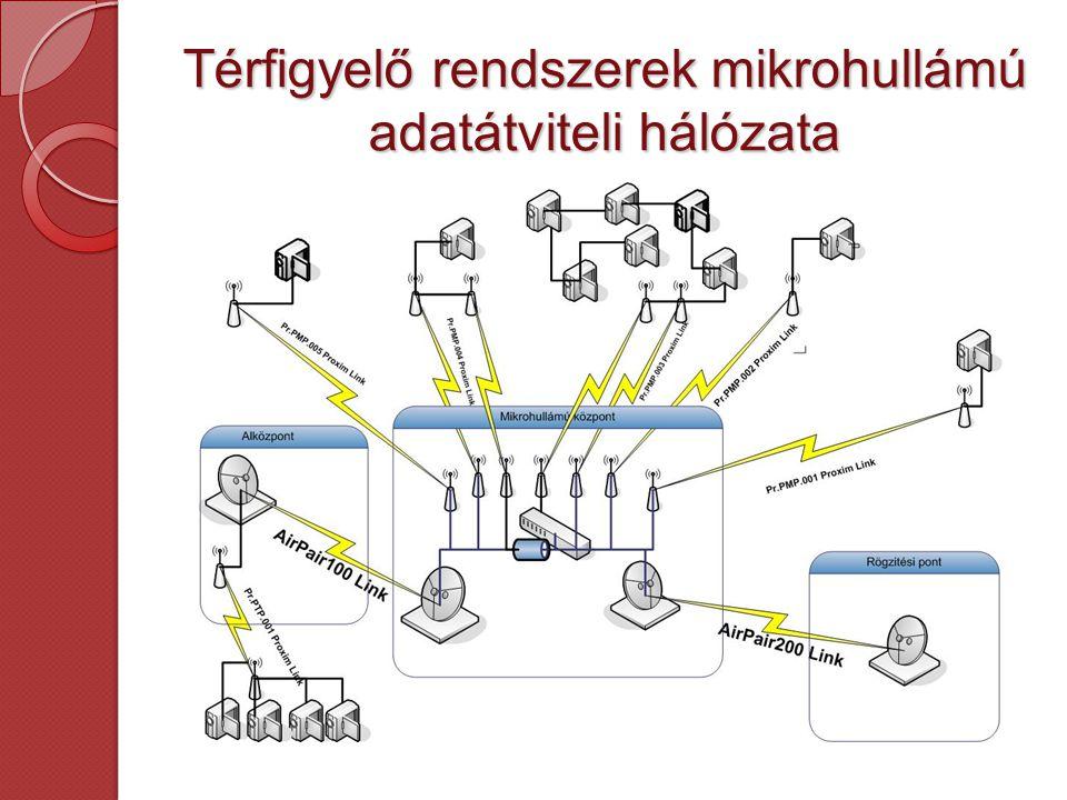 Napelemes megoldások A mikrohullám előnyeit és a napelemes energiatárolók innovatív megoldásait egyesítve mára lehetőség nyílt olyan területekre történő rendszertelepítésre is ahol sem a kábelezés sem az áramellátás nem oldható meg.