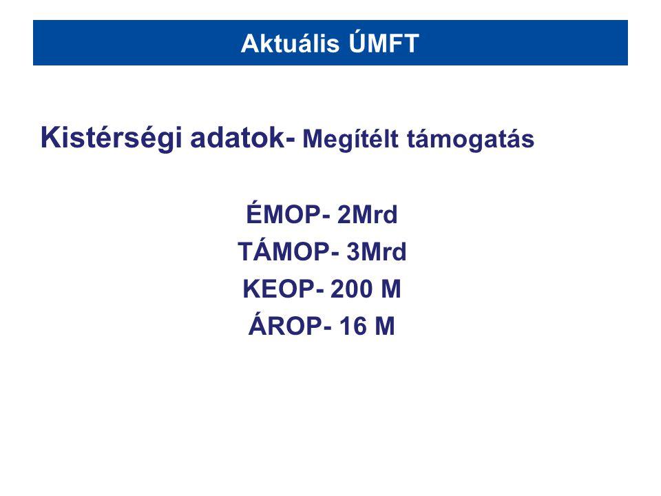 Aktuális ÚMFT Kistérségi adatok- Megítélt támogatás ÉMOP- 2Mrd TÁMOP- 3Mrd KEOP- 200 M ÁROP- 16 M
