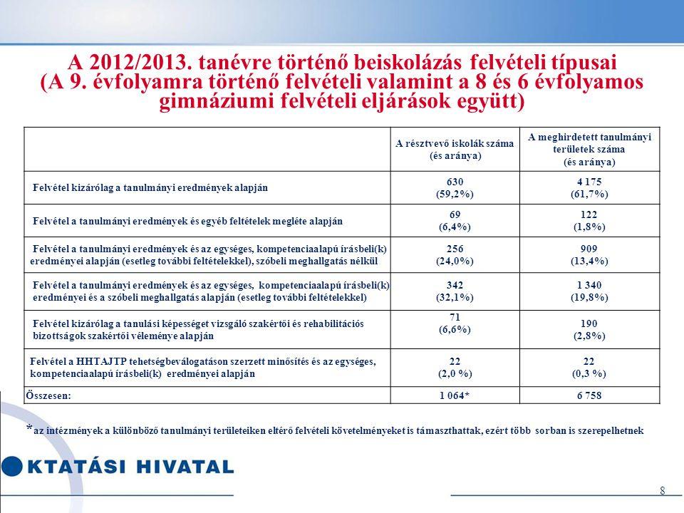 A 2012/2013. tanévre történő beiskolázás felvételi típusai (A 9. évfolyamra történő felvételi valamint a 8 és 6 évfolyamos gimnáziumi felvételi eljárá