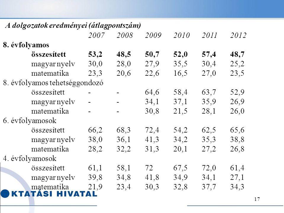 17 A dolgozatok eredményei (átlagpontszám) 2007 2008 2009 2010 2011 2012 8. évfolyamos összesített 53,2 48,5 50,7 52,0 57,4 48,7 magyar nyelv 30,0 28,