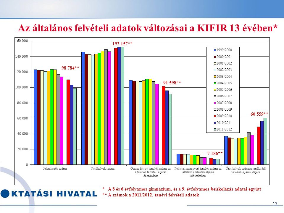 13 Az általános felvételi adatok változásai a KIFIR 13 évében* * A 8 és 6 évfolyamos gimnázium, és a 9. évfolyamos beiskolázás adatai együtt ** A szám