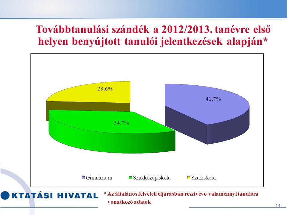 Továbbtanulási szándék a 2012/2013. tanévre első helyen benyújtott tanulói jelentkezések alapján* * Az általános felvételi eljárásban résztvevő valame