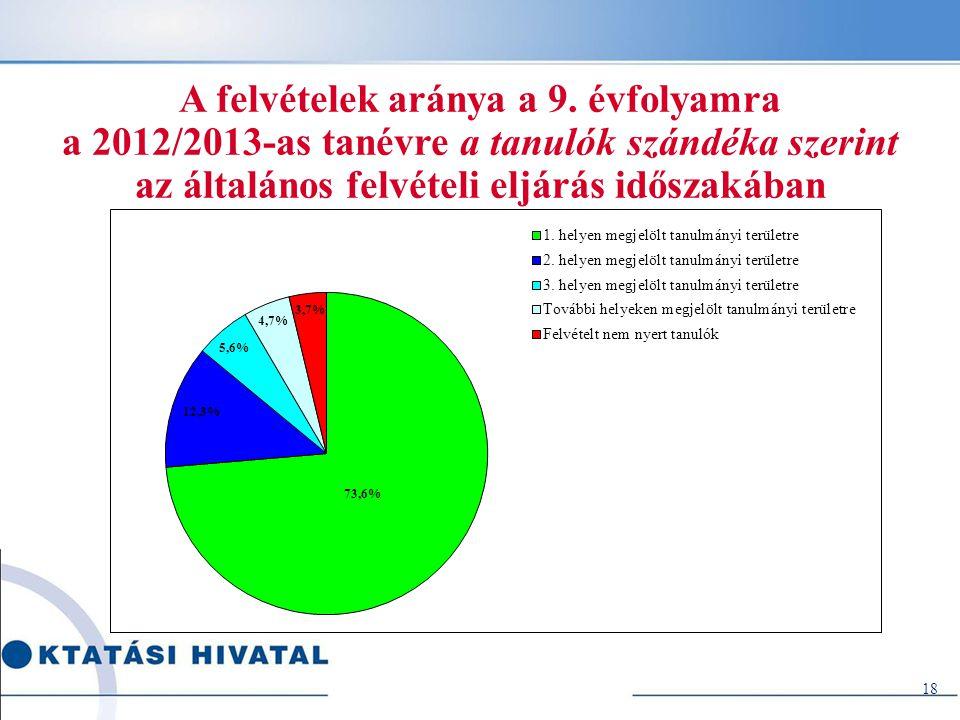 18 A felvételek aránya a 9. évfolyamra a 2012/2013-as tanévre a tanulók szándéka szerint az általános felvételi eljárás időszakában