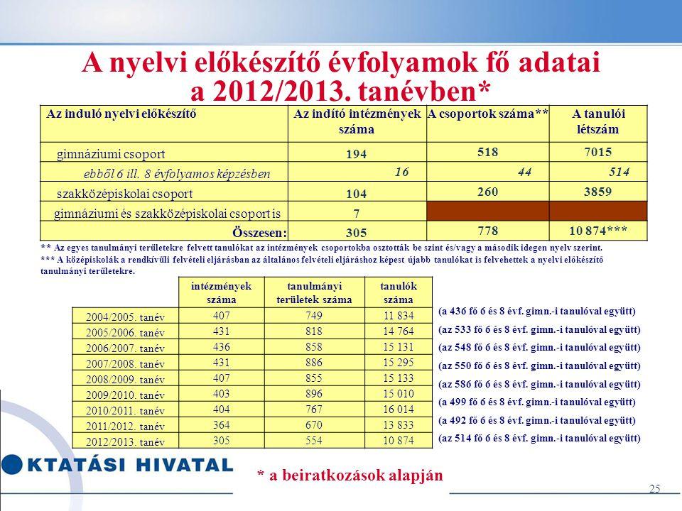 25 A nyelvi előkészítő évfolyamok fő adatai a 2012/2013. tanévben* Az induló nyelvi előkészítőAz indító intézmények száma A csoportok száma**A tanulói