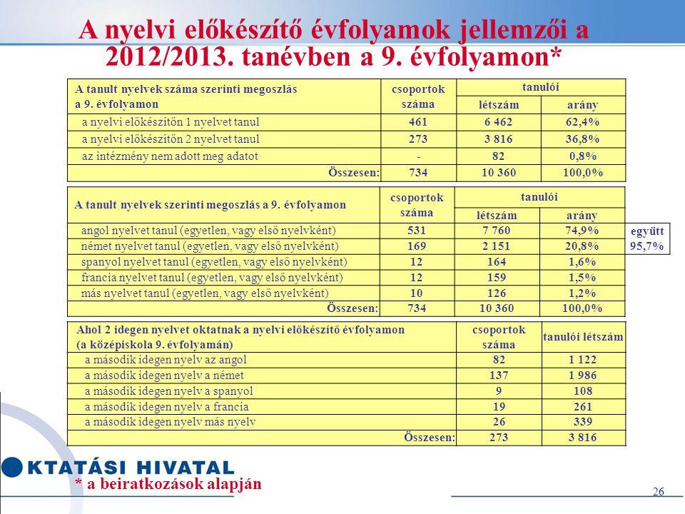26 A nyelvi előkészítő évfolyamok jellemzői a 2012/2013. tanévben a 9. évfolyamon* A tanult nyelvek száma szerinti megoszlás a 9. évfolyamon csoportok