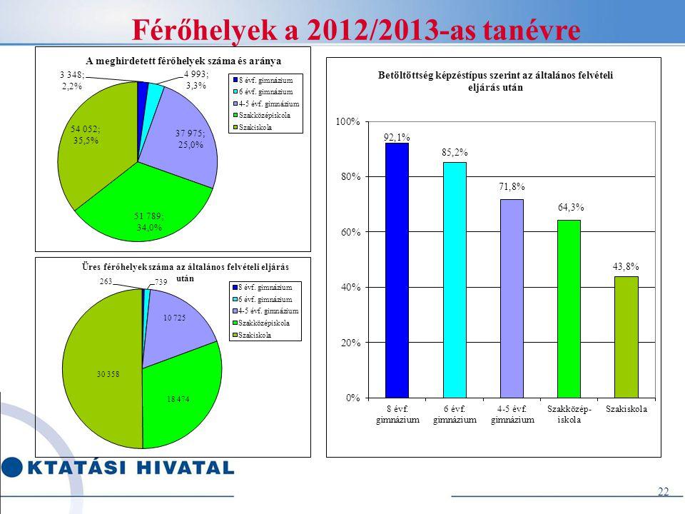 22 Férőhelyek a 2012/2013-as tanévre