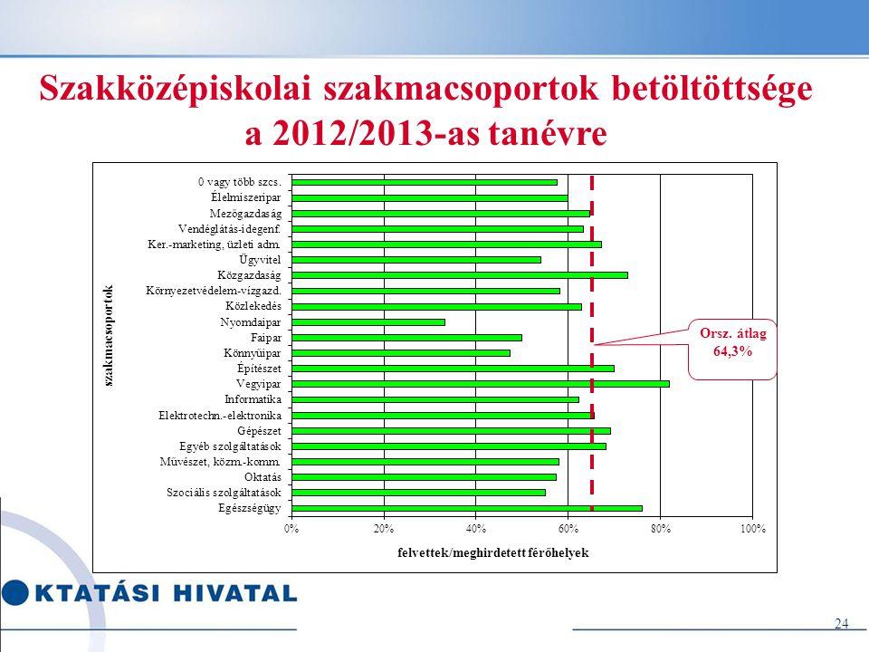 24 Szakközépiskolai szakmacsoportok betöltöttsége a 2012/2013-as tanévre
