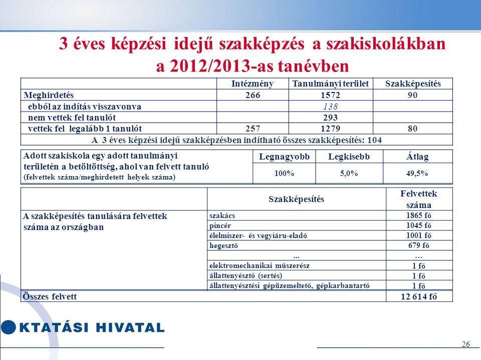 26 3 éves képzési idejű szakképzés a szakiskolákban a 2012/2013-as tanévben........................ Adott szakiskola egy adott tanulmányi területén a