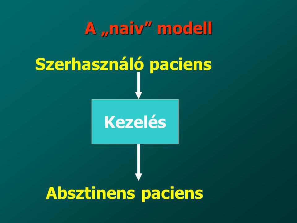 """A """"naiv"""" modell Kezelés Szerhasználó paciens Absztinens paciens"""
