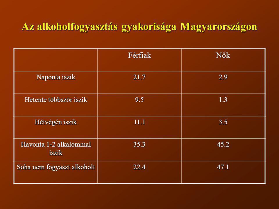 Az alkoholfogyasztás gyakorisága Magyarországon FérfiakNők Naponta iszik 21.72.9 Hetente többször iszik 9.51.3 Hétvégén iszik 11.13.5 Havonta 1-2 alka