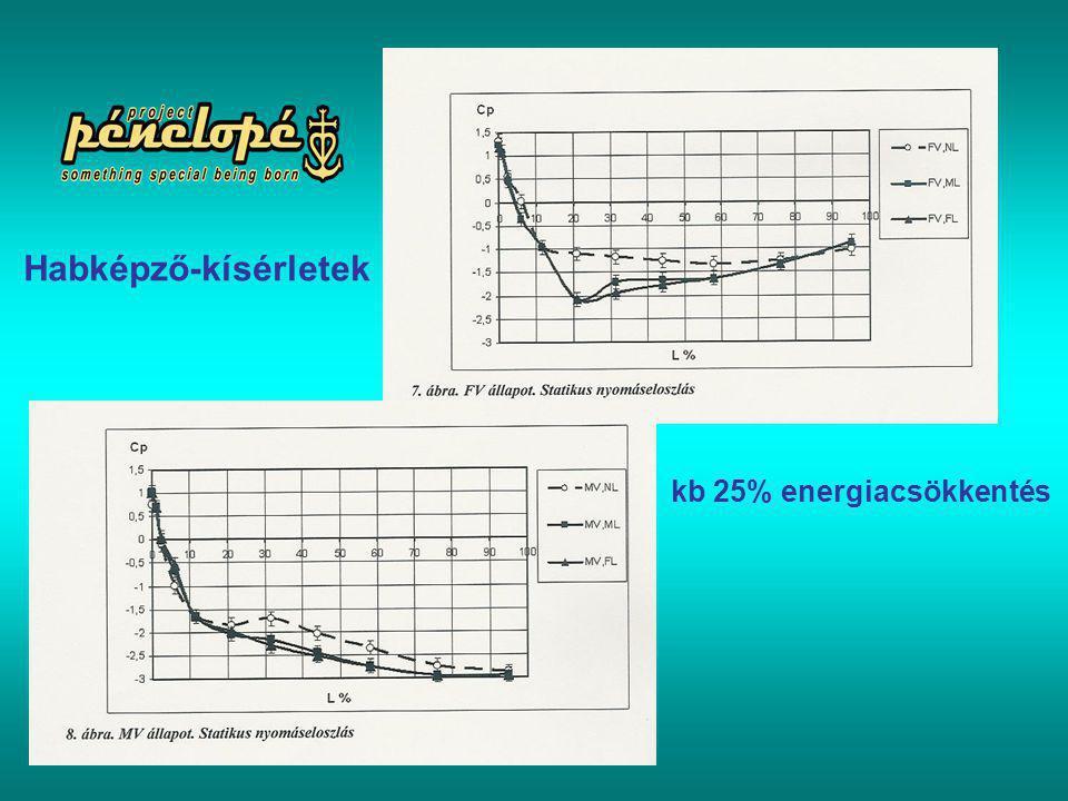 Habképző-kísérletek kb 25% energiacsökkentés
