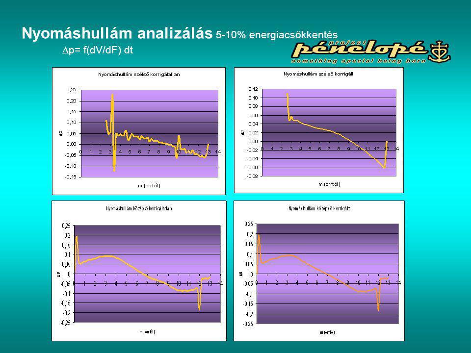  p= f(dV/dF) dt Nyomáshullám analizálás 5-10% energiacsökkentés