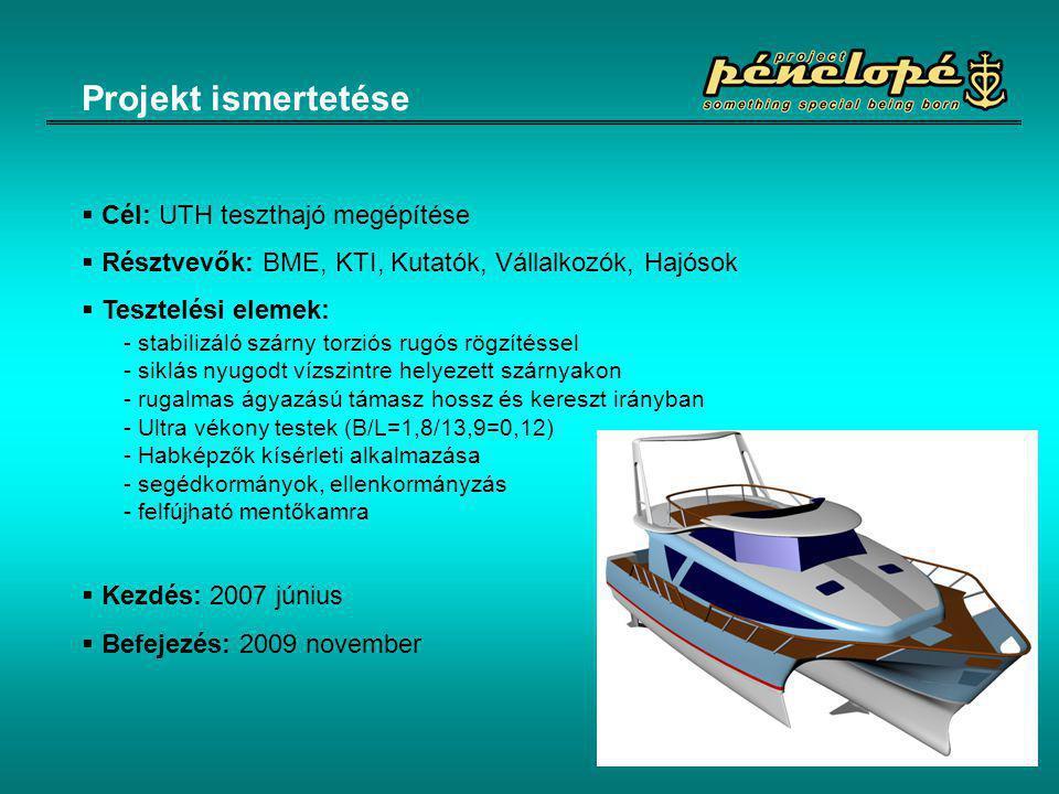 Projekt ismertetése  Cél: UTH teszthajó megépítése  Résztvevők: BME, KTI, Kutatók, Vállalkozók, Hajósok  Tesztelési elemek:  Kezdés: 2007 június 