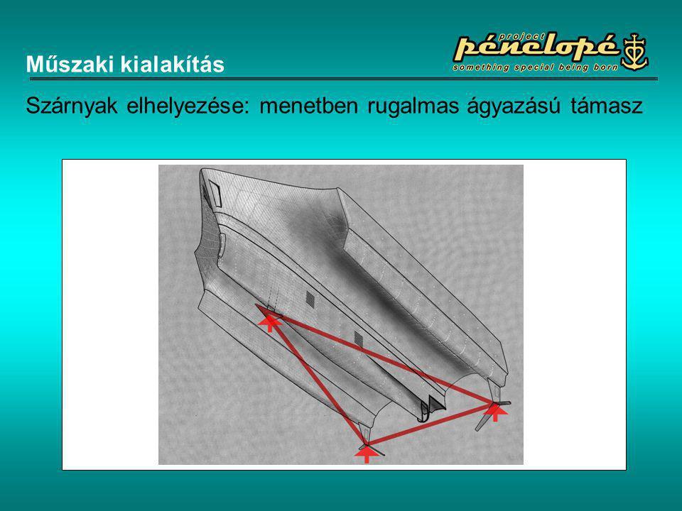 Műszaki kialakítás Szárnyak elhelyezése: menetben rugalmas ágyazású támasz