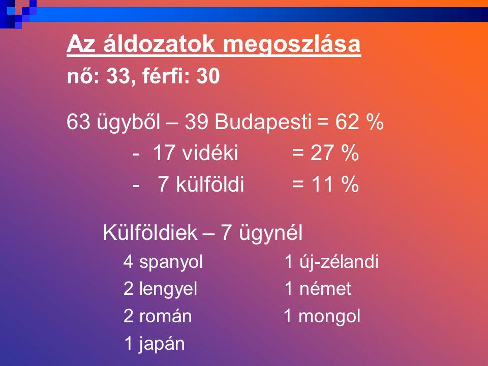 Az áldozatok megoszlása nő: 33, férfi: 30 63 ügyből – 39 Budapesti = 62 % - 17 vidéki = 27 % - 7 külföldi = 11 % Külföldiek – 7 ügynél 4 spanyol 1 új-zélandi 2 lengyel 1 német 2 román 1 mongol 1 japán