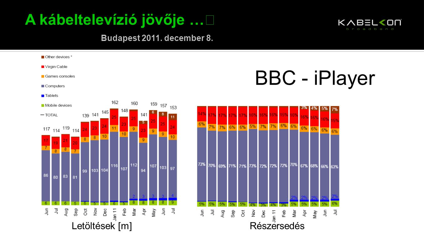 A kábeltelevízió jövője … Budapest 2011. december 8. BBC - iPlayer Letöltések [m]Részersedés