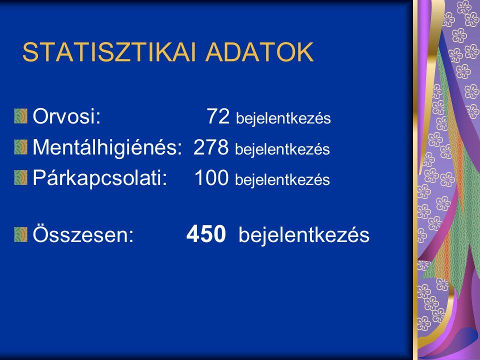STATISZTIKAI ADATOK Orvosi: 72 bejelentkezés Mentálhigiénés: 278 bejelentkezés Párkapcsolati: 100 bejelentkezés Összesen: 450 bejelentkezés