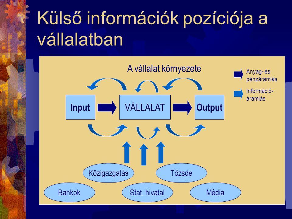Külső információk pozíciója a vállalatban VÁLLALAT InputOutput TőzsdeKözigazgatás BankokStat.