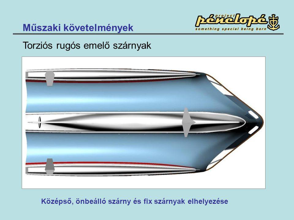Műszaki követelmények Torziós rugós emelő szárnyak Középső, önbeálló szárny és fix szárnyak elhelyezése