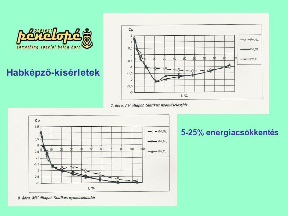 5-25% energiacsökkentés