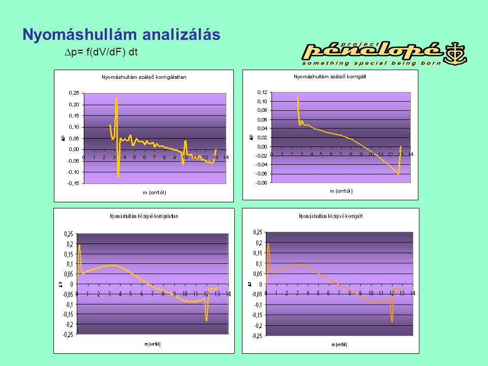  p= f(dV/dF) dt Nyomáshullám analizálás