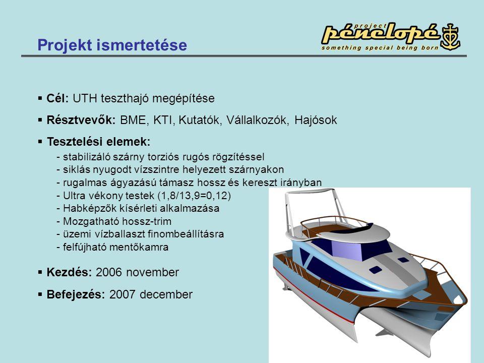 Projekt ismertetése  Cél: UTH teszthajó megépítése  Résztvevők: BME, KTI, Kutatók, Vállalkozók, Hajósok  Tesztelési elemek:  Kezdés: 2006 november