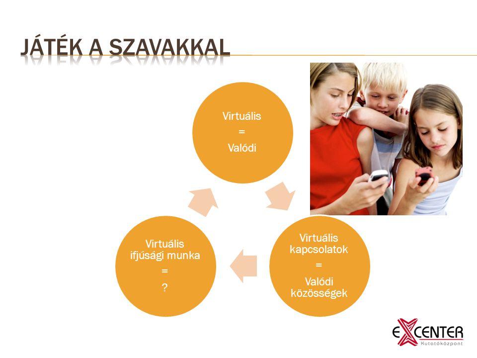 Virtuális = Valódi Virtuális kapcsolatok = Valódi közösségek Virtuális ifjúsági munka = ?