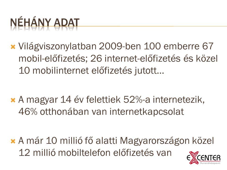  Világviszonylatban 2009-ben 100 emberre 67 mobil-előfizetés; 26 internet-előfizetés és közel 10 mobilinternet előfizetés jutott…  A magyar 14 év felettiek 52%-a internetezik, 46% otthonában van internetkapcsolat  A már 10 millió fő alatti Magyarországon közel 12 millió mobiltelefon előfizetés van