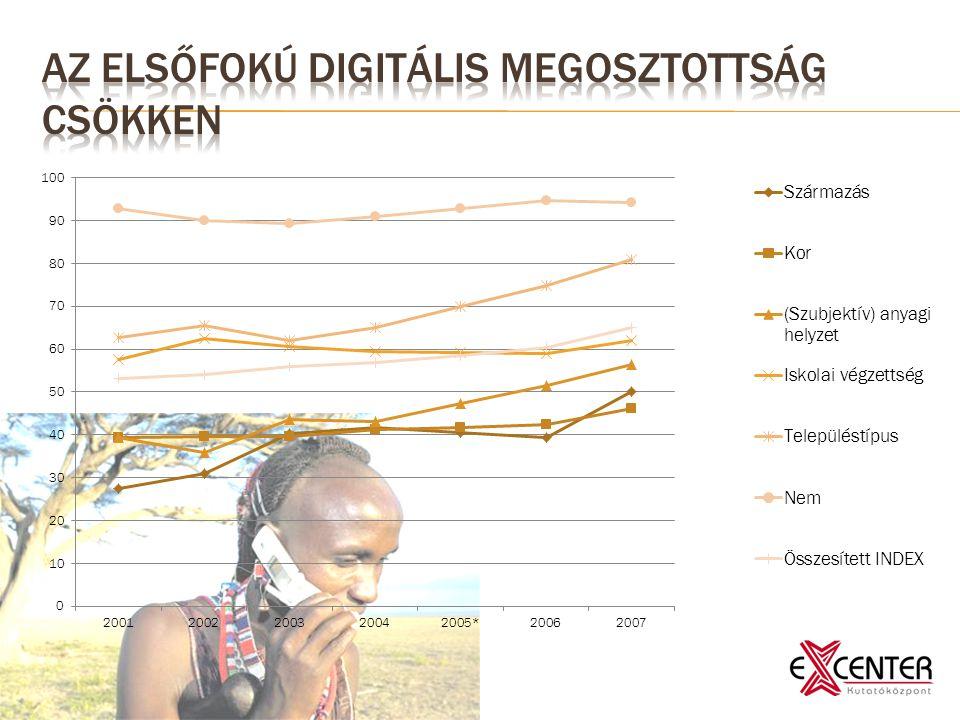  a korosztályos bontások szerint az ifjúság együtt mozog a globális változásokkal  2008-ban a magyar társadalom mintegy fele, ezzel szemben a fiatalok (14-29 évesek) 84 százaléka használt internetet  szocializációs közegük gyökeresen különbözik a korábbi generációkétól, ebből adódóan másképp tanulnak, másképp barátkoznak, másképp szórakoznak…