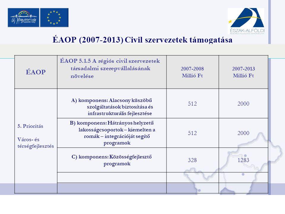 ÉAOP (2007-2013) Civil szervezetek támogatása ÉAOP ÉAOP 5.1.5 A régiós civil szervezetek társadalmi szerepvállalásának növelése 2007-2008 Millió Ft 2007-2013 Millió Ft 5.