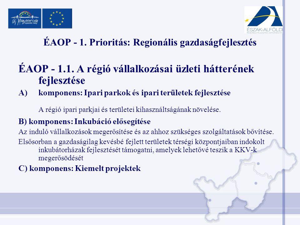 ÉAOP - 1. Prioritás: Regionális gazdaságfejlesztés ÉAOP - 1.1.