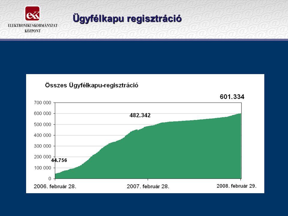 Ügyfélkapu regisztráció