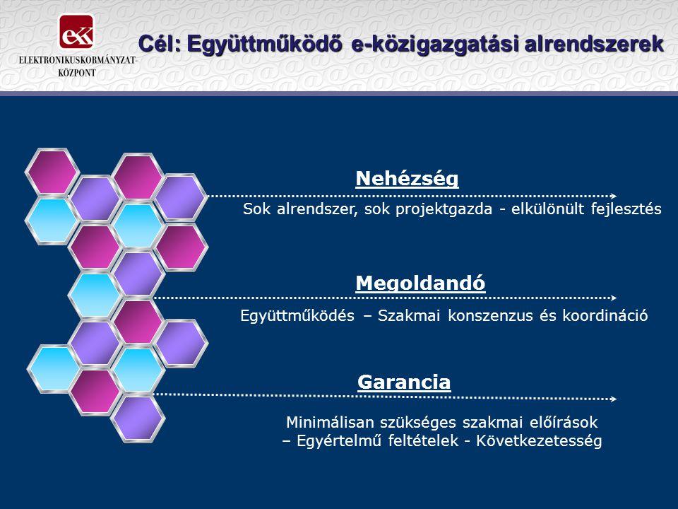 Cél: Együttműködő e-közigazgatási alrendszerek Nehézség Együttműködés – Szakmai konszenzus és koordináció Minimálisan szükséges szakmai előírások – Egyértelmű feltételek - Következetesség Sok alrendszer, sok projektgazda - elkülönült fejlesztés Megoldandó Garancia