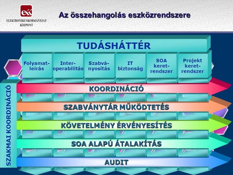 Az összehangolás eszközrendszere SZAKMAI KOORDINÁCIÓ AUDIT SOA ALAPÚ ÁTALAKÍTÁS KÖVETELMÉNY ÉRVÉNYESÍTÉS SZABVÁNYTÁR MŰKÖDTETÉS KOORDINÁCIÓ Folyamat- leírás Inter- operabilitás Szabvá- nyosítás IT biztonság SOA keret- rendszer Projekt keret- rendszer TUDÁSHÁTTÉR