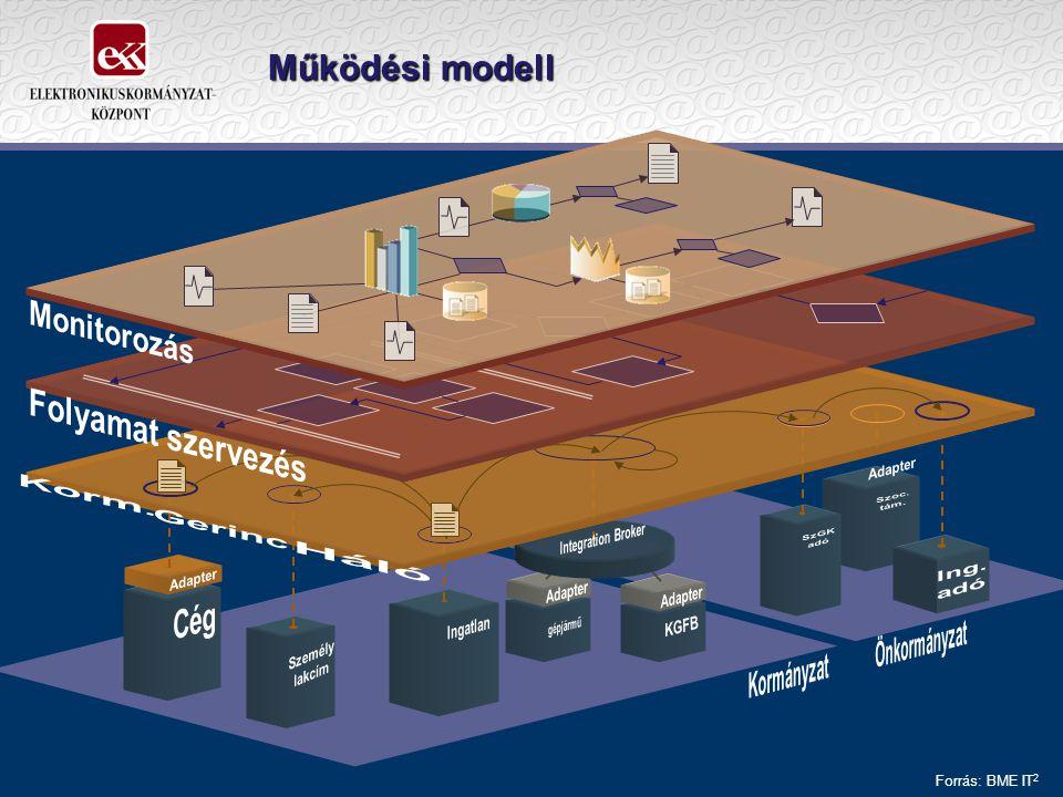 Működési modell Forrás: BME IT 2