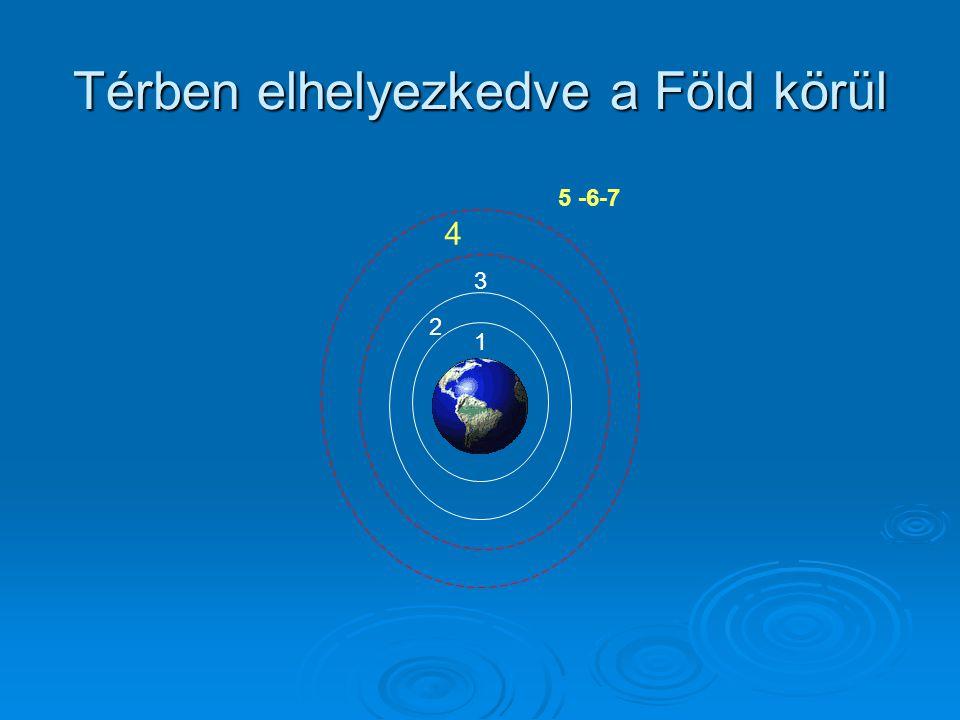 Térben elhelyezkedve a Föld körül 1 2 3 4 5 -6-7