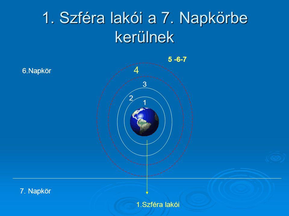 1. Szféra lakói a 7. Napkörbe kerülnek 1 2 3 4 5 -6-7 6.Napkör 7. Napkör 1.Szféra lakói