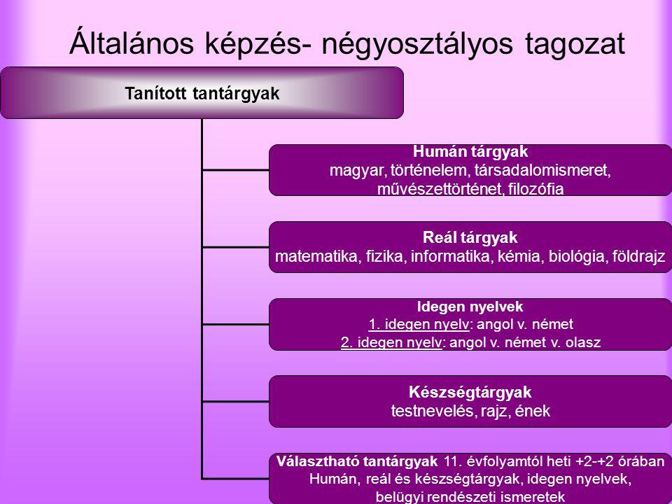 Általános képzés- négyosztályos tagozat Tanított tantárgyak Humán tárgyak magyar, történelem, társadalomismeret, művészettörténet, filozófia Reál tárg