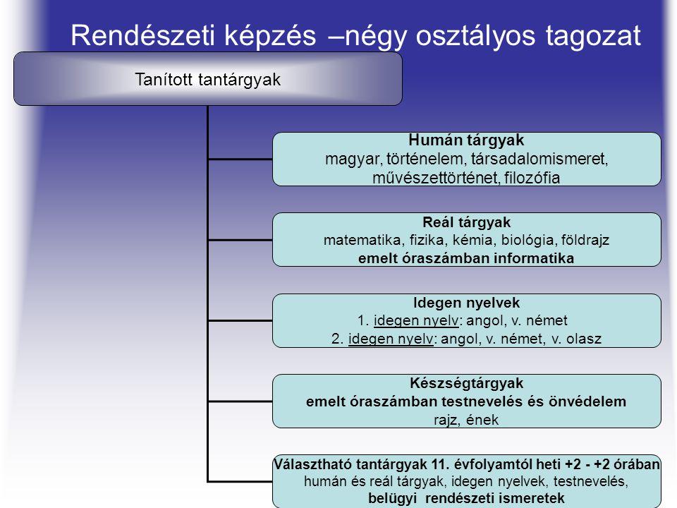 Rendészeti képzés –négy osztályos tagozat Tanított tantárgyak Humán tárgyak magyar, történelem, társadalomismeret, művészettörténet, filozófia Reál tá