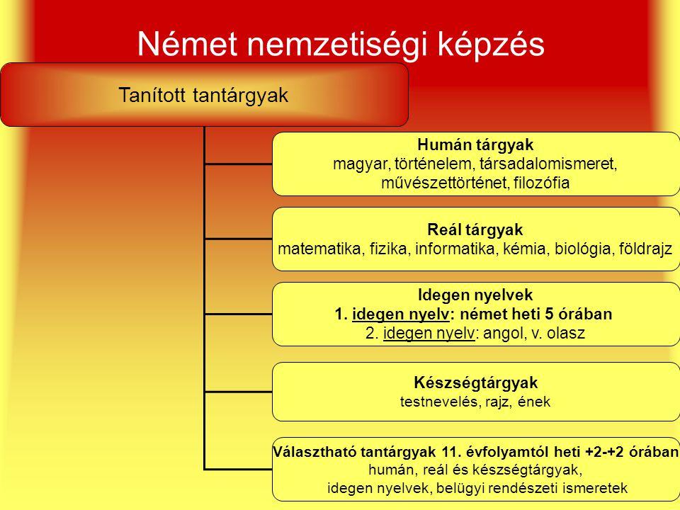 Német nemzetiségi képzés Tanított tantárgyak Humán tárgyak magyar, történelem, társadalomismeret, művészettörténet, filozófia Reál tárgyak matematika,