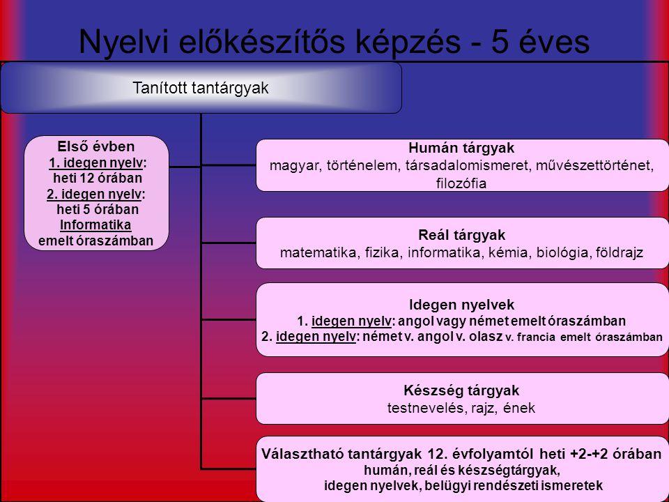 Nyelvi előkészítős képzés - 5 éves Tanított tantárgyak Humán tárgyak magyar, történelem, társadalomismeret, művészettörténet, filozófia Idegen nyelvek