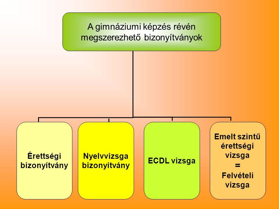 A gimnáziumi képzés révén megszerezhető bizonyítványok Érettségi bizonyítvány ECDL vizsga Emelt szintű érettségi vizsga = Felvételi vizsga Nyelvvizsga