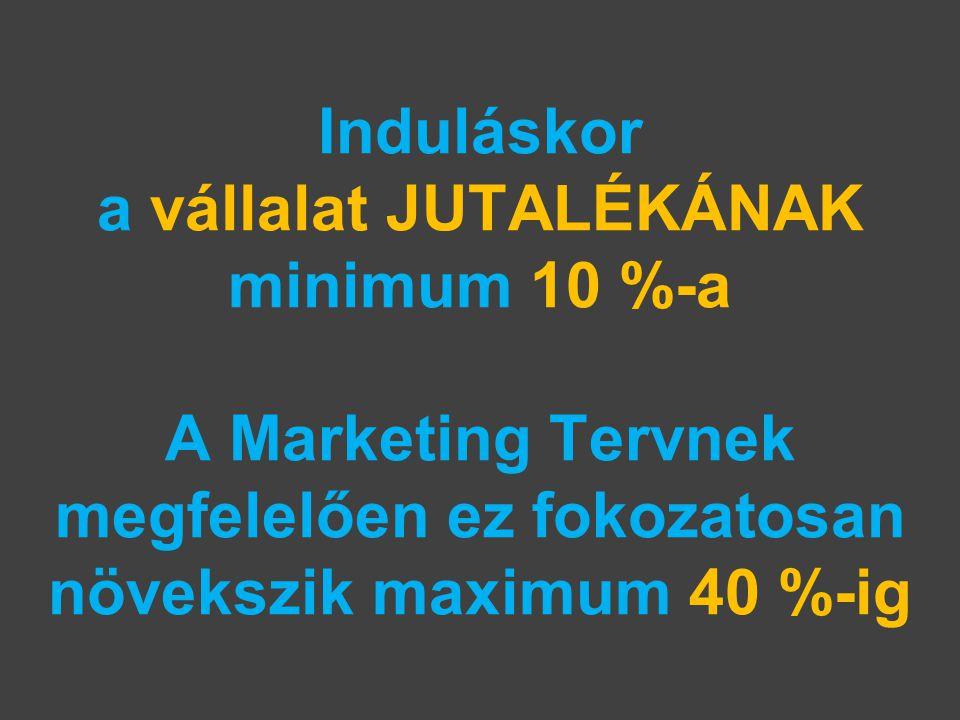 Induláskor a vállalat JUTALÉKÁNAK minimum 10 %-a A Marketing Tervnek megfelelően ez fokozatosan növekszik maximum 40 %-ig