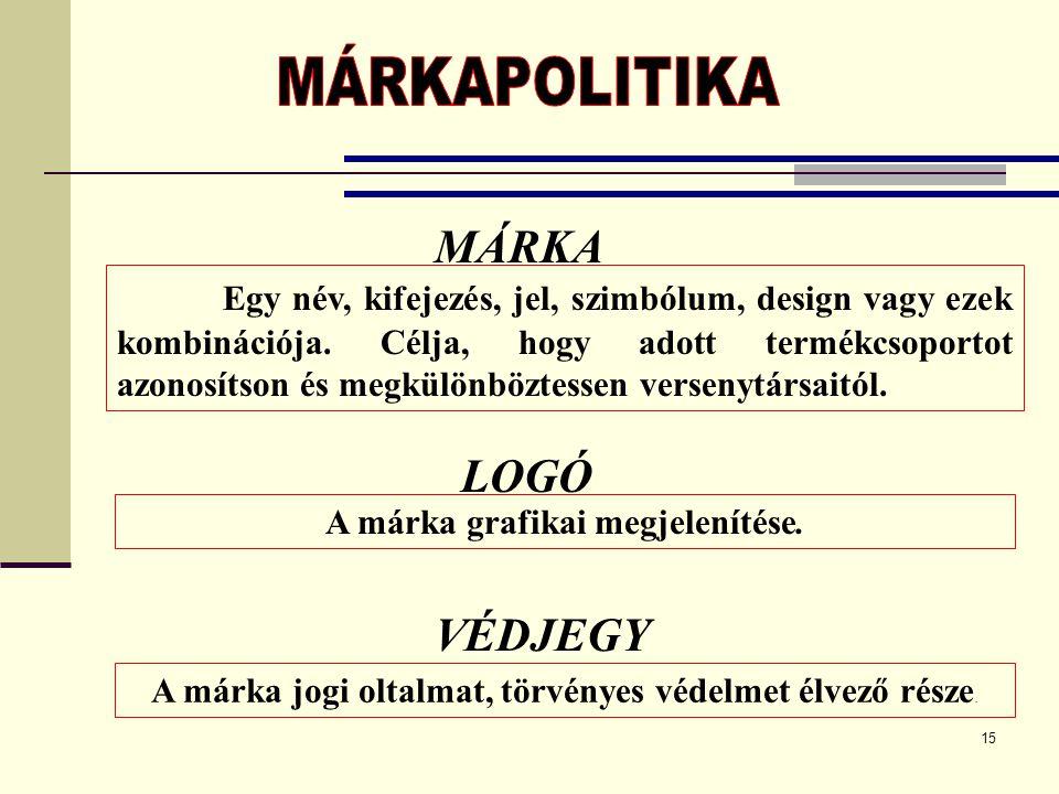 15 Egy név, kifejezés, jel, szimbólum, design vagy ezek kombinációja. Célja, hogy adott termékcsoportot azonosítson és megkülönböztessen versenytársai