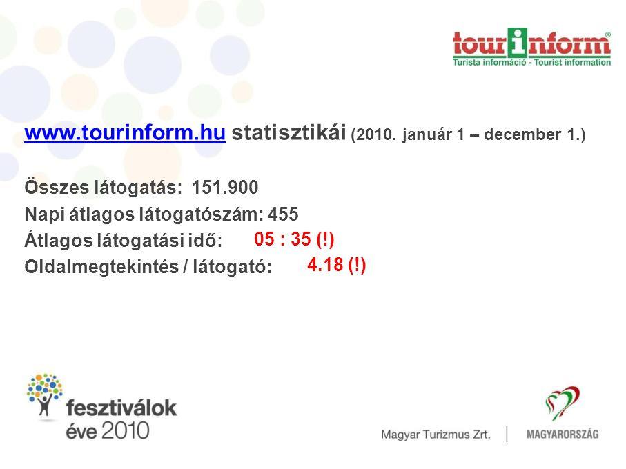 www.tourinform.huwww.tourinform.hu statisztikái (2010.